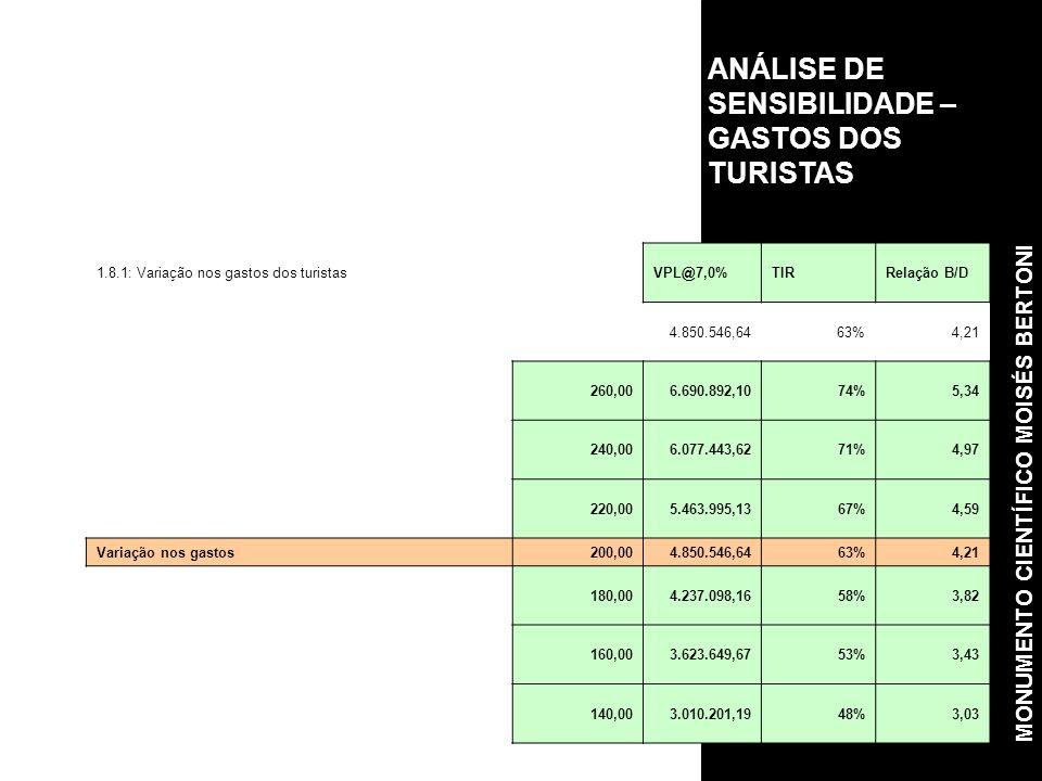 ANÁLISE DE SENSIBILIDADE –GASTOS DOS TURISTAS