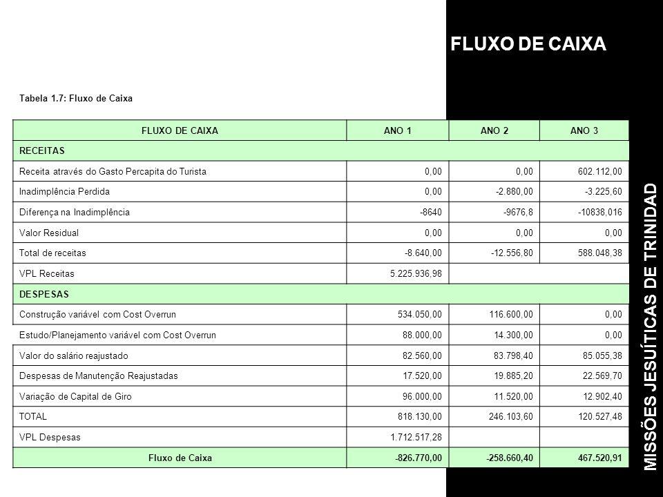 FLUXO DE CAIXA MISSÕES JESUÍTICAS DE TRINIDAD