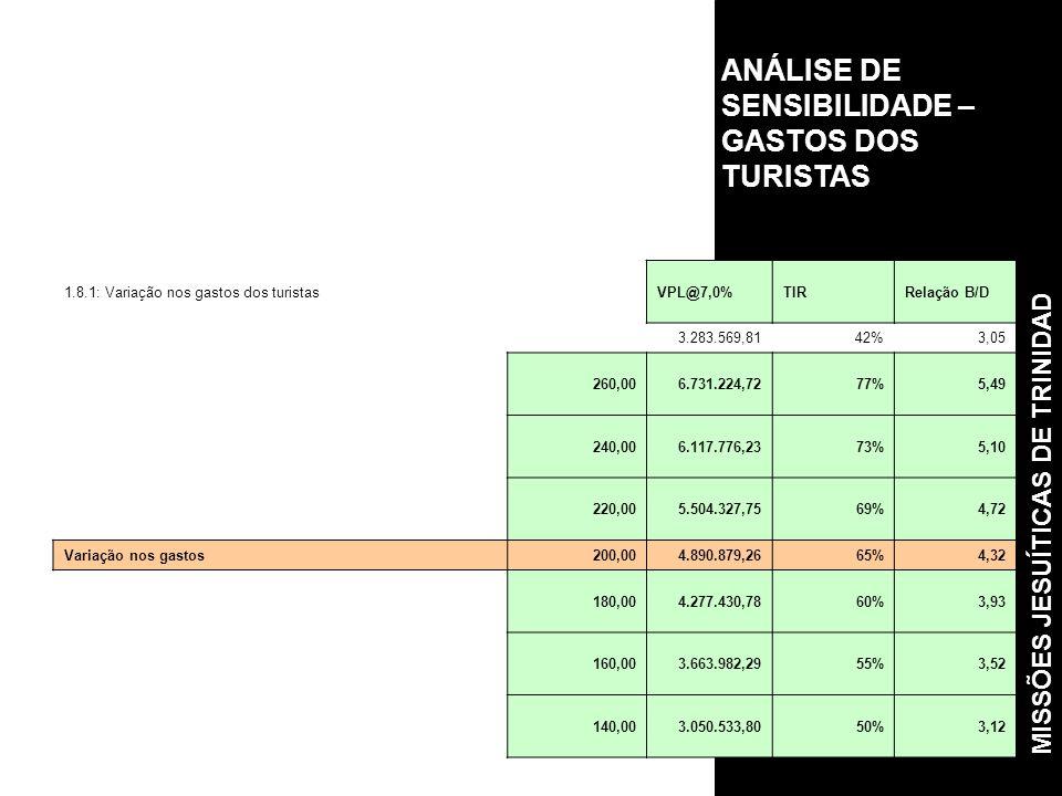 ANÁLISE DE SENSIBILIDADE – GASTOS DOS TURISTAS