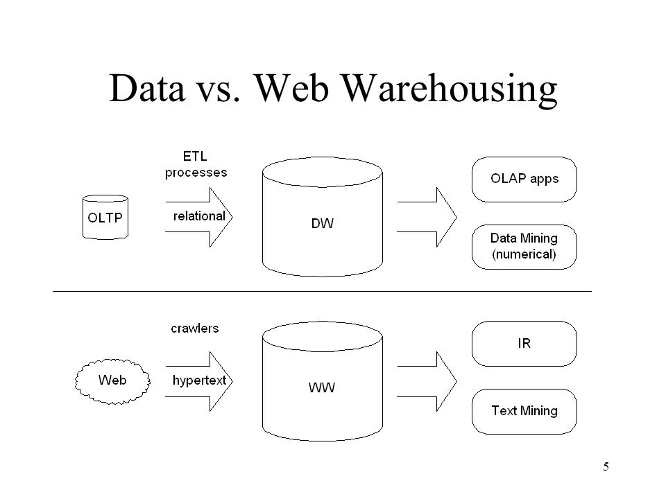 Data vs. Web Warehousing