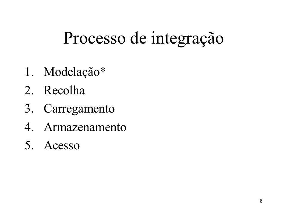 Processo de integração