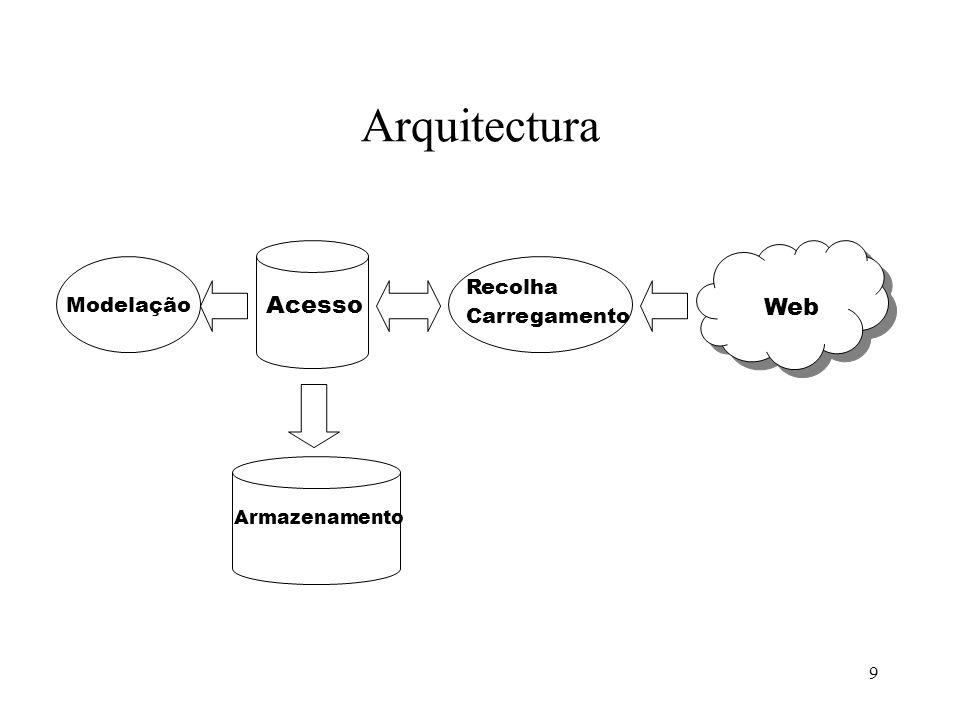 Arquitectura Web Recolha Carregamento Modelação Acesso Armazenamento