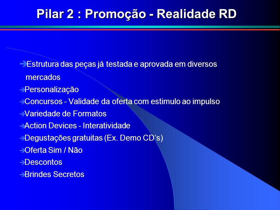 Pilar 2 : Promoção - Realidade RD