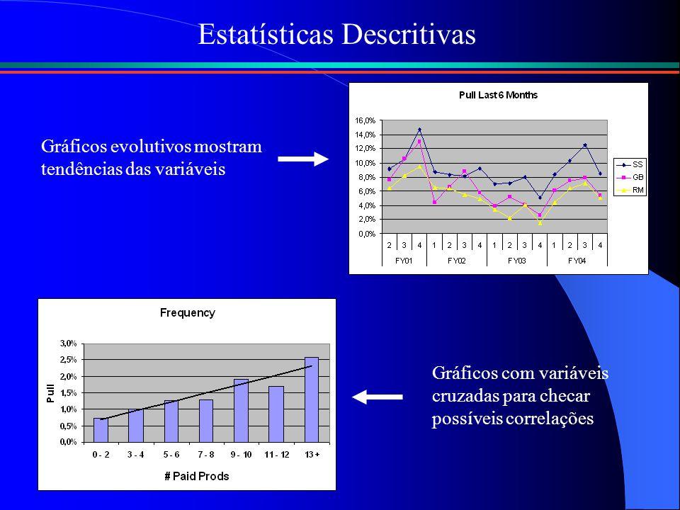 Estatísticas Descritivas