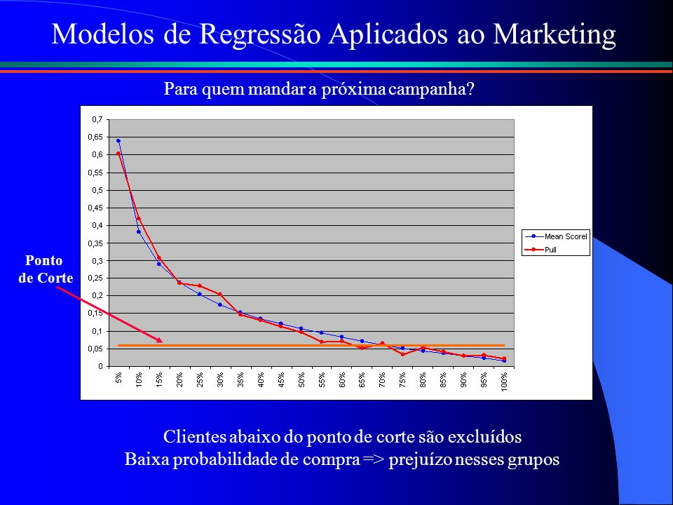 Modelos de Regressão Aplicados ao Marketing