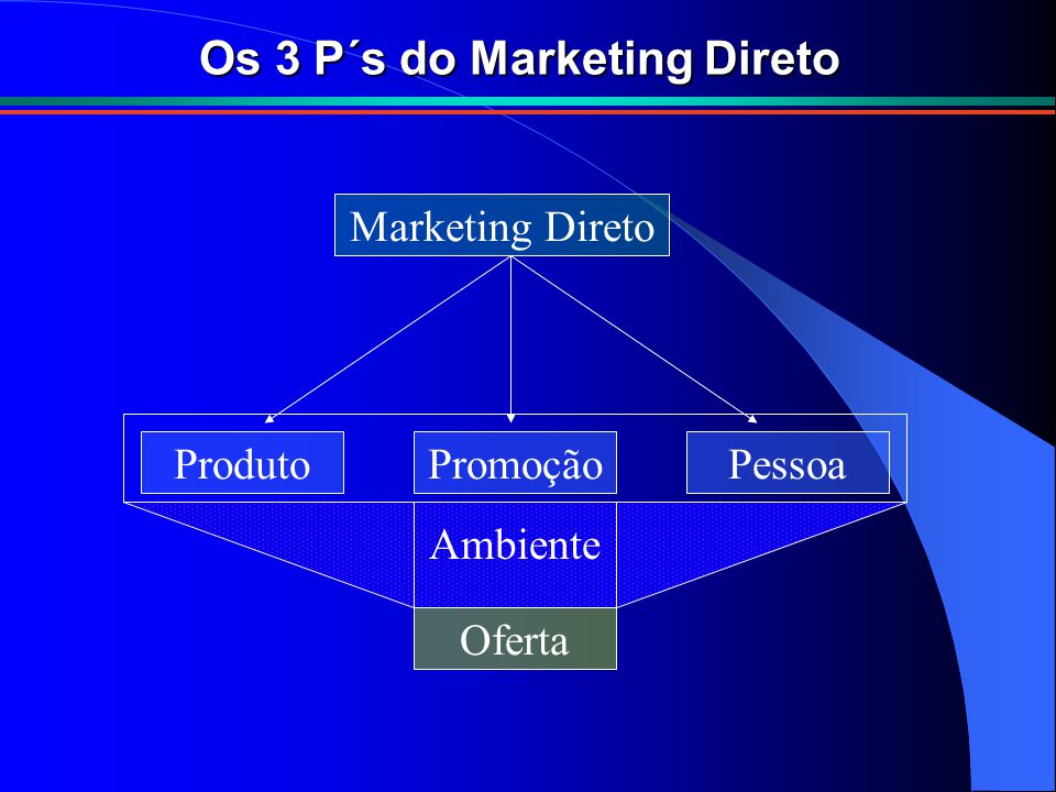 Os 3 P´s do Marketing Direto