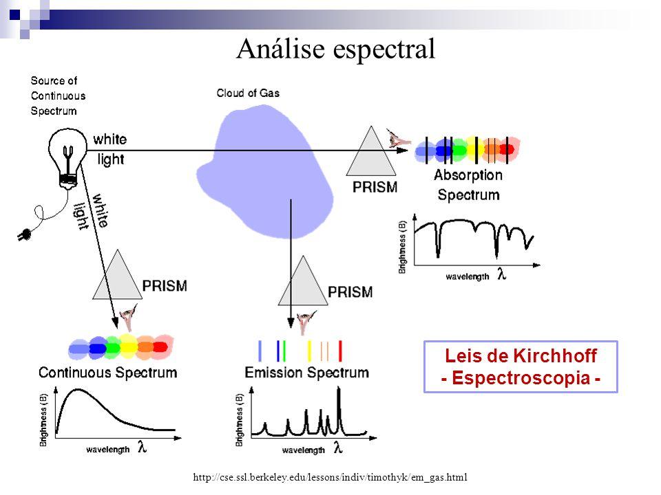 Análise espectral Leis de Kirchhoff - Espectroscopia -