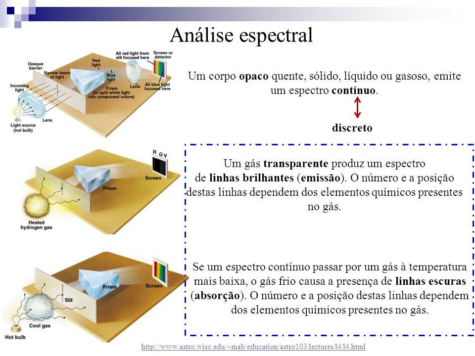 Análise espectral Um corpo opaco quente, sólido, líquido ou gasoso, emite um espectro contínuo. discreto.