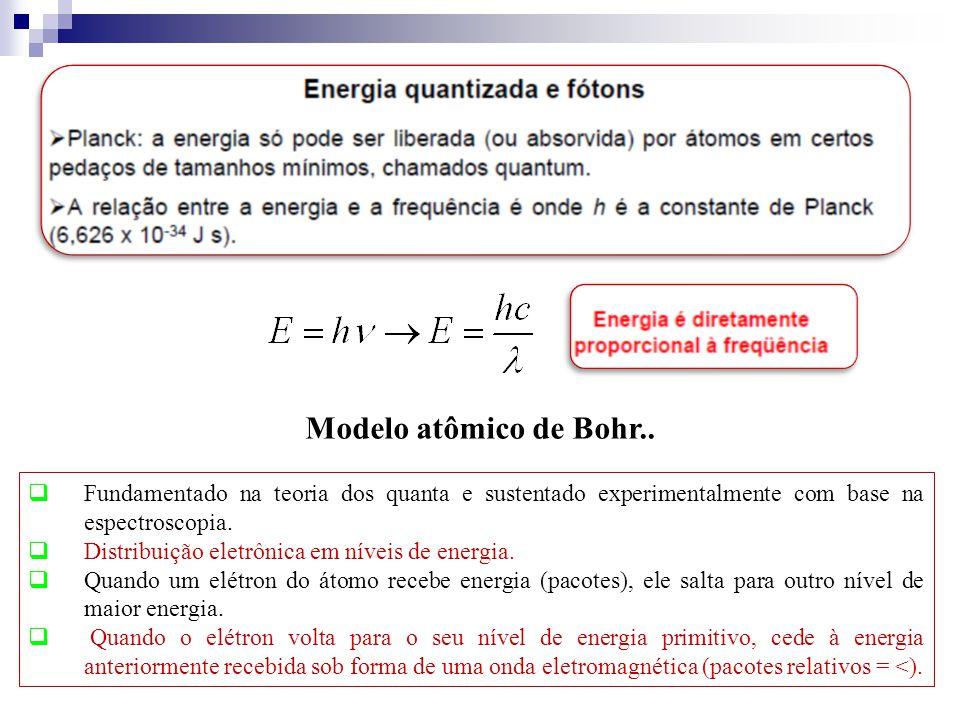 Modelo atômico de Bohr.. Fundamentado na teoria dos quanta e sustentado experimentalmente com base na espectroscopia.