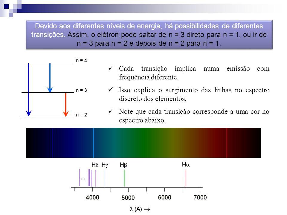 Cada transição implica numa emissão com frequência diferente.