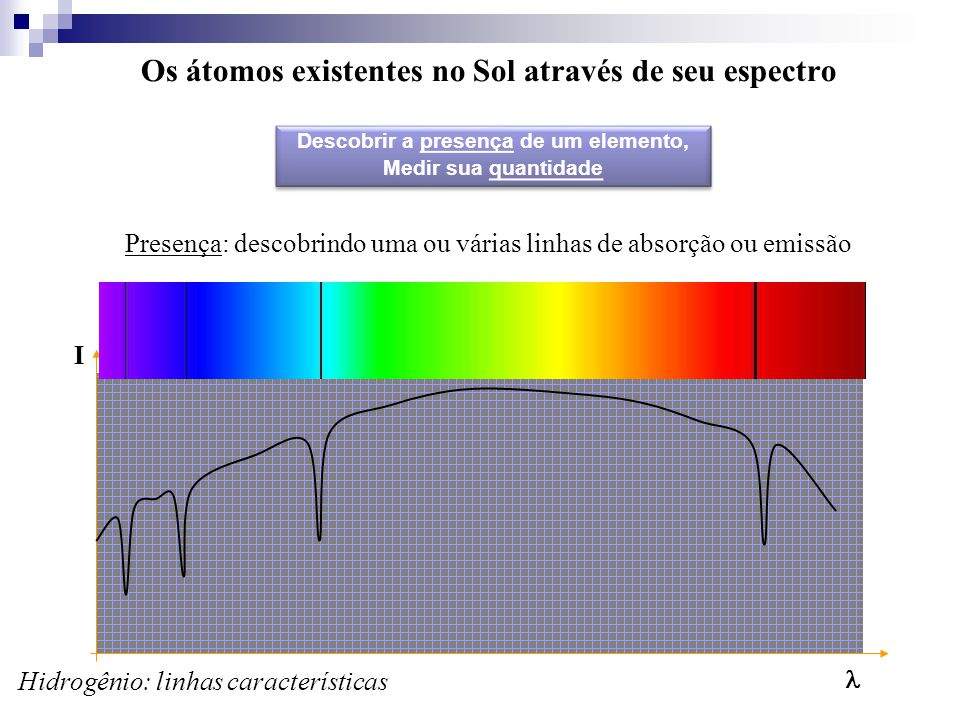 Os átomos existentes no Sol através de seu espectro