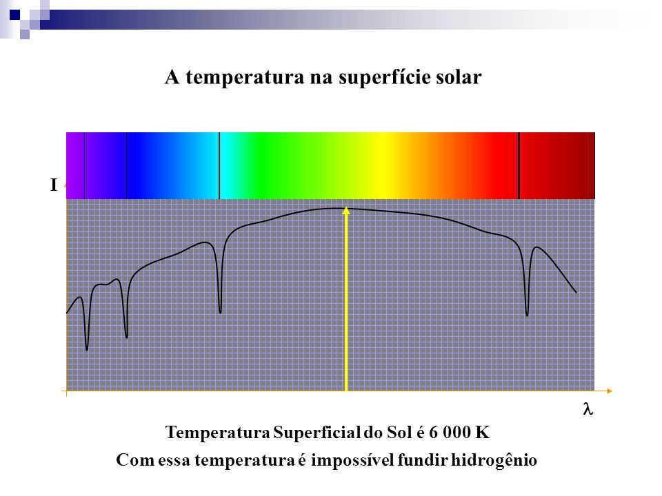 A temperatura na superfície solar