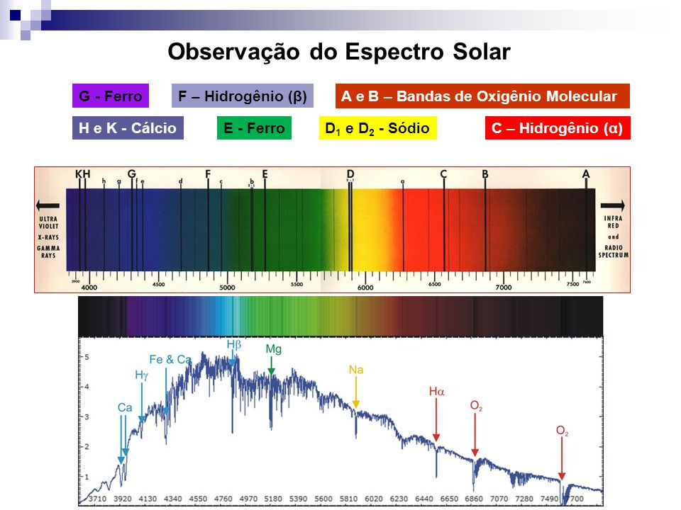 Observação do Espectro Solar