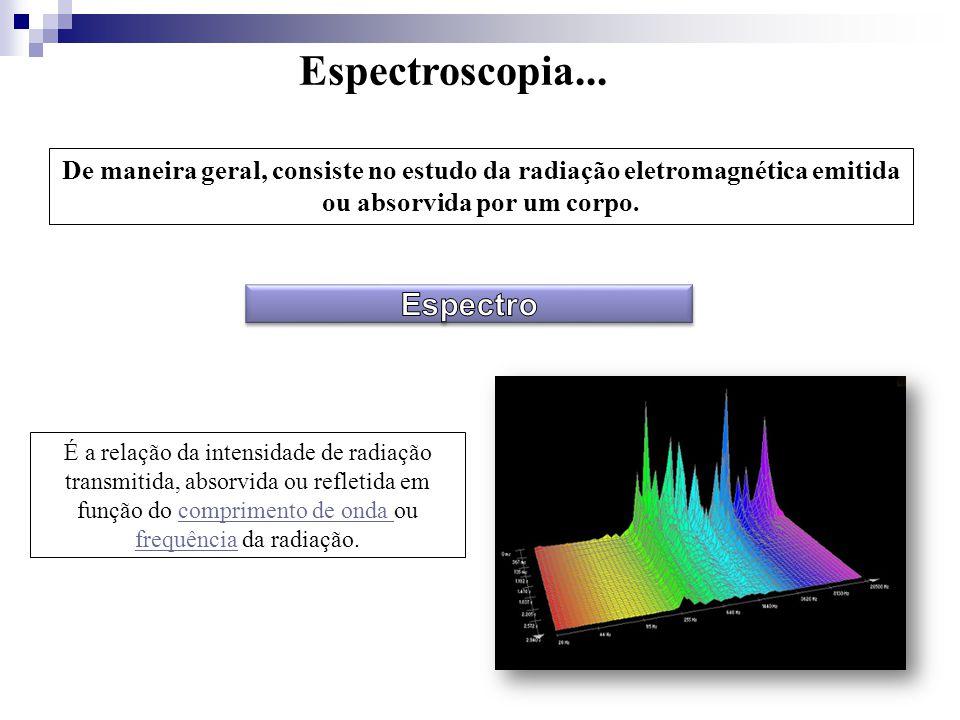 Espectroscopia... Espectro