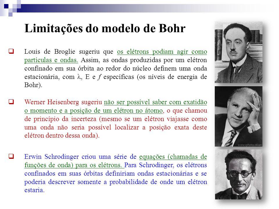 Limitações do modelo de Bohr