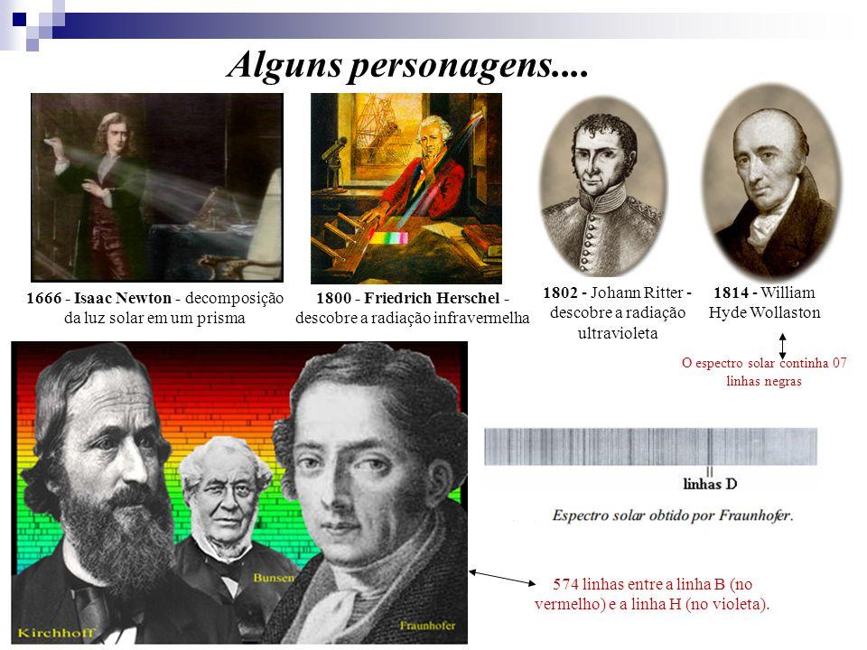 Alguns personagens.... 1802 - Johann Ritter - descobre a radiação ultravioleta. 1814 - William Hyde Wollaston.
