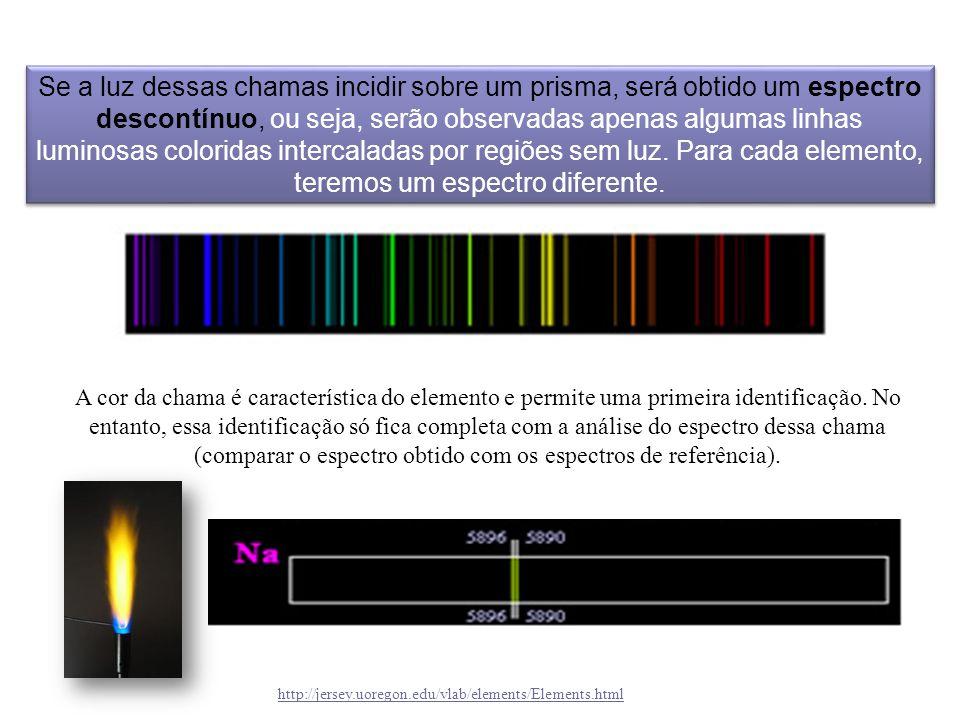 Se a luz dessas chamas incidir sobre um prisma, será obtido um espectro descontínuo, ou seja, serão observadas apenas algumas linhas luminosas coloridas intercaladas por regiões sem luz. Para cada elemento, teremos um espectro diferente.