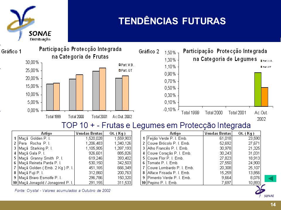 TENDÊNCIAS FUTURAS TOP 10 + - Frutas e Legumes em Protecção Integrada