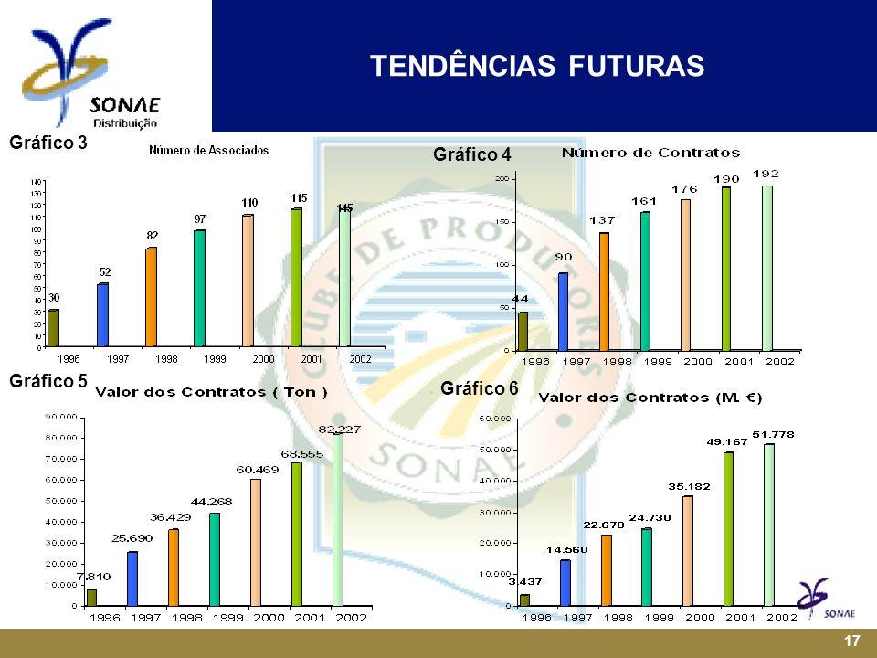 TENDÊNCIAS FUTURAS Gráfico 3 Gráfico 4 Gráfico 5 Gráfico 6