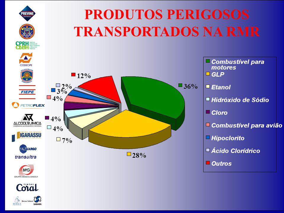 PRODUTOS PERIGOSOS TRANSPORTADOS NA RMR
