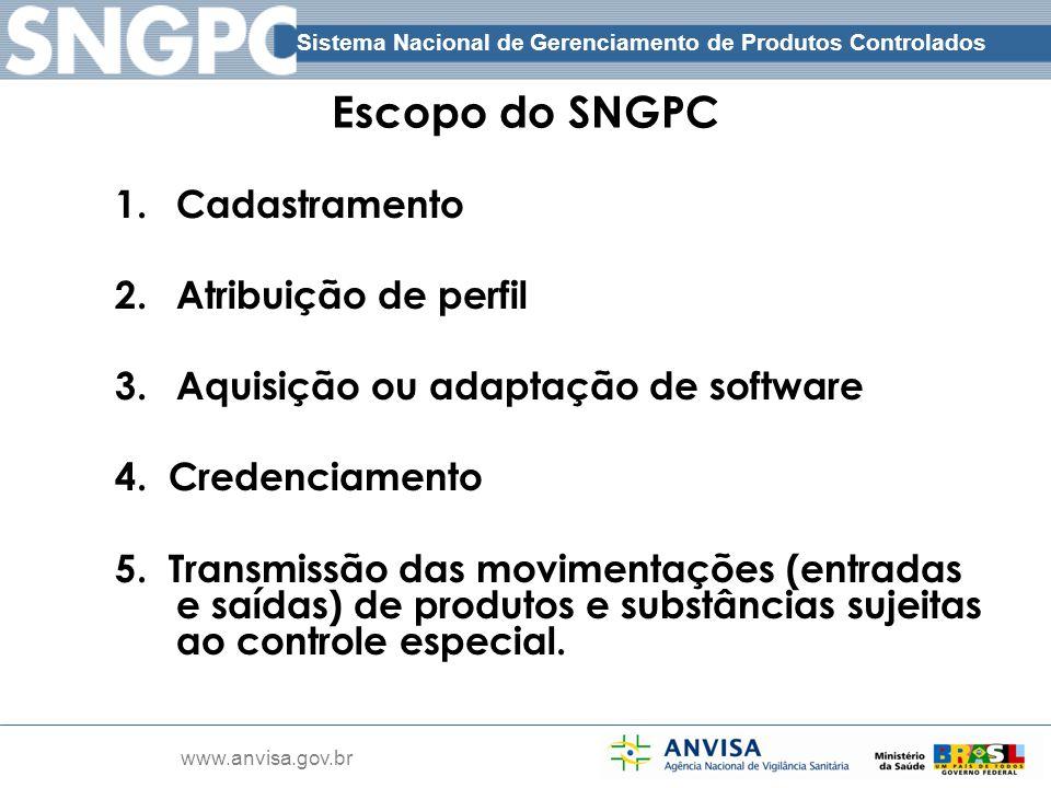 Escopo do SNGPC Cadastramento Atribuição de perfil