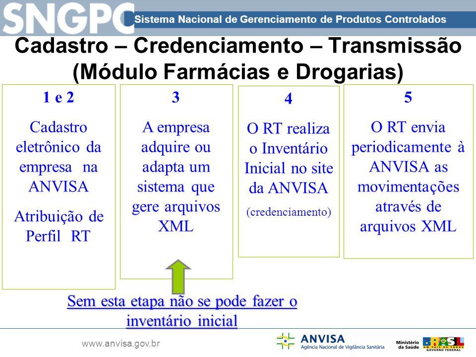 Cadastro – Credenciamento – Transmissão (Módulo Farmácias e Drogarias)