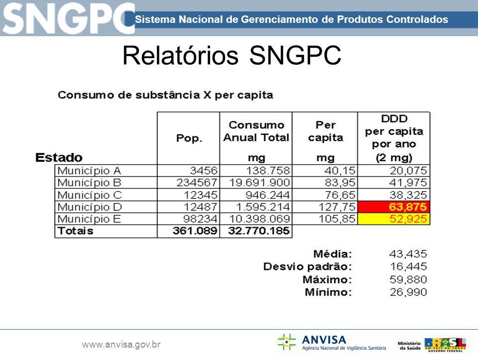 Relatórios SNGPC