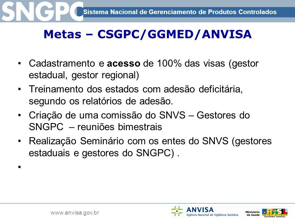 Metas – CSGPC/GGMED/ANVISA