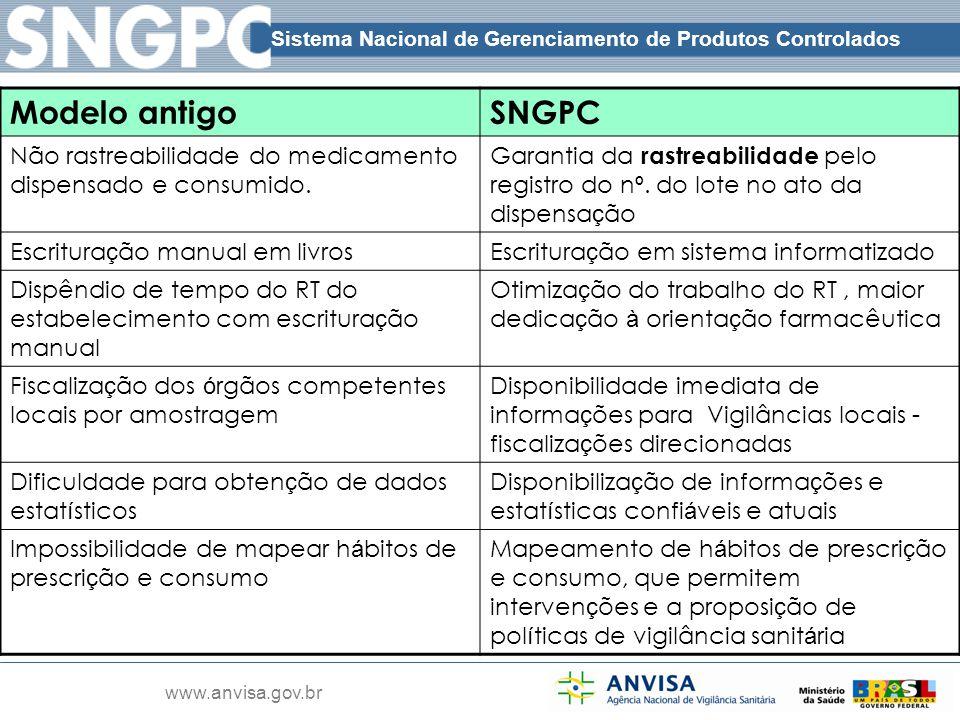 Modelo antigo SNGPC. Não rastreabilidade do medicamento dispensado e consumido.