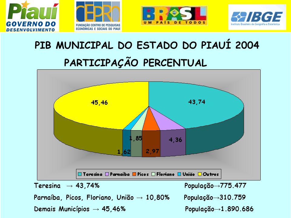 PIB MUNICIPAL DO ESTADO DO PIAUÍ 2004 PARTICIPAÇÃO PERCENTUAL