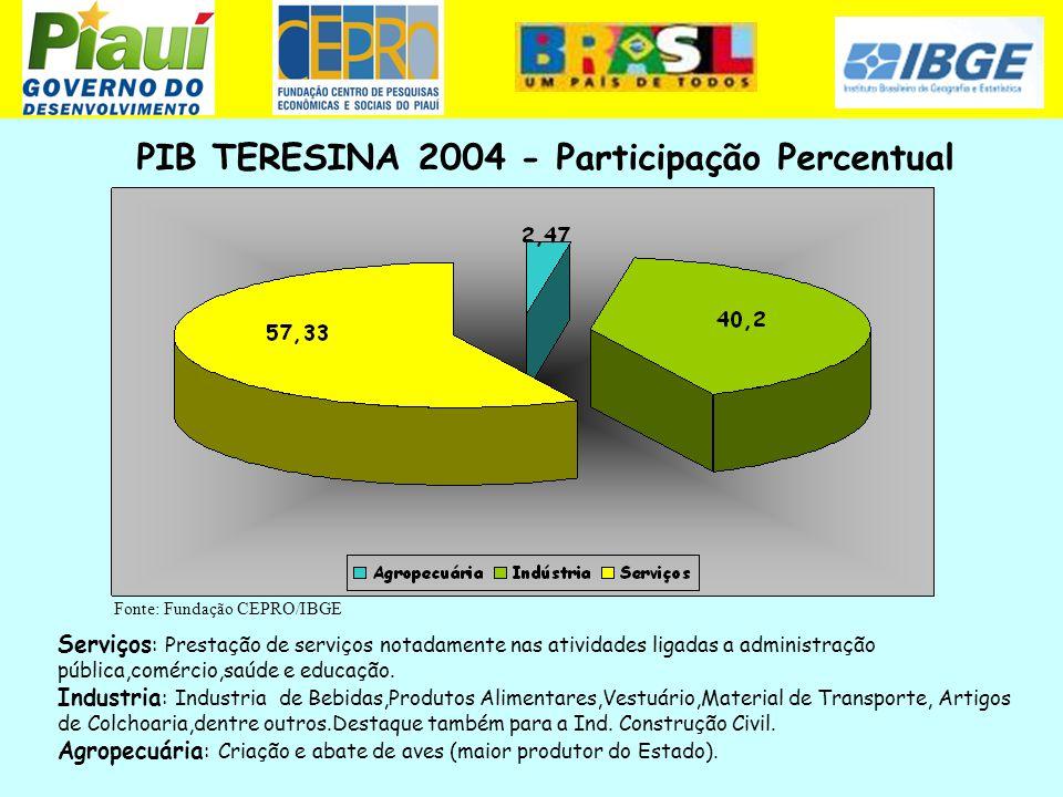 PIB TERESINA 2004 - Participação Percentual