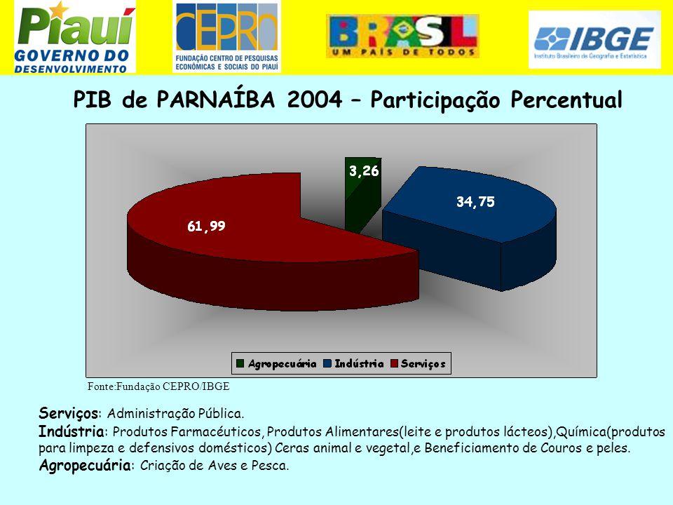 PIB de PARNAÍBA 2004 – Participação Percentual