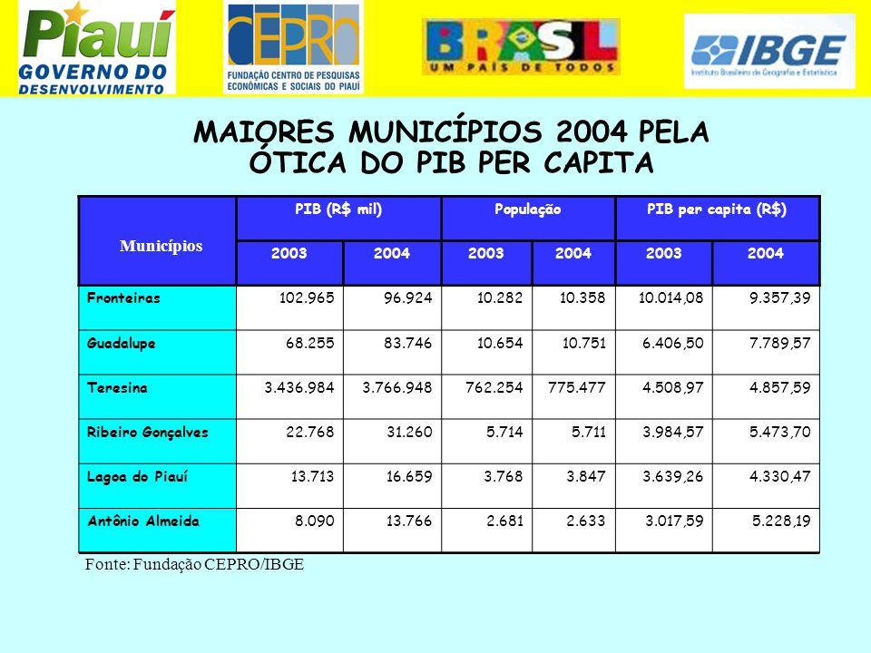 MAIORES MUNICÍPIOS 2004 PELA ÓTICA DO PIB PER CAPITA