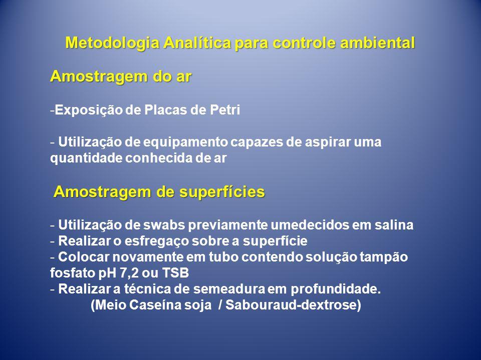 Metodologia Analítica para controle ambiental