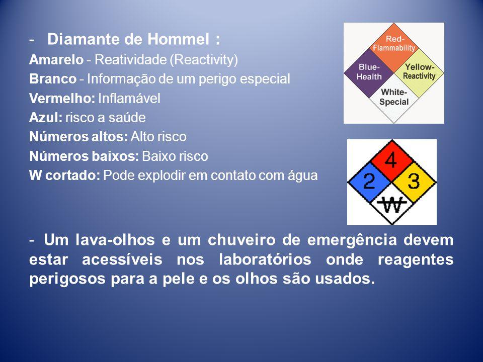Diamante de Hommel : Amarelo - Reatividade (Reactivity) Branco - Informação de um perigo especial.