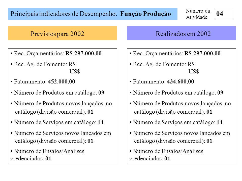Principais indicadores de Desempenho: Função Produção 04