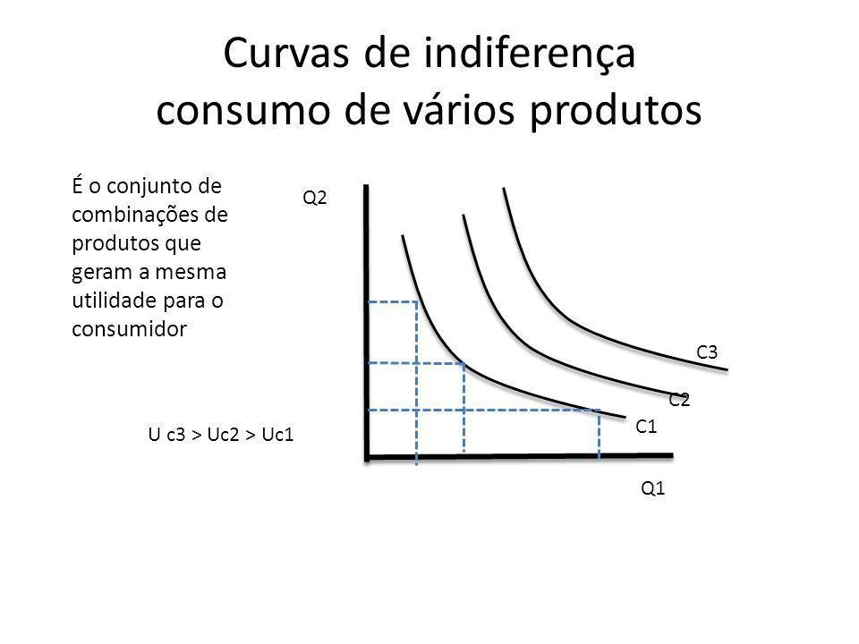 Curvas de indiferença consumo de vários produtos