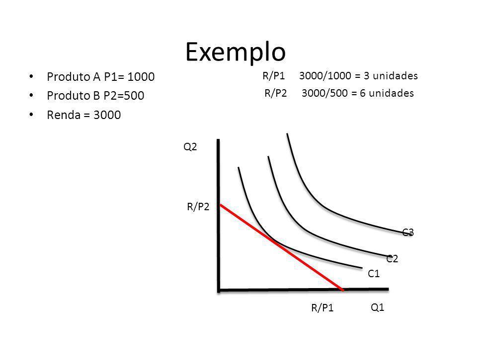 Exemplo Produto A P1= 1000 Produto B P2=500 Renda = 3000