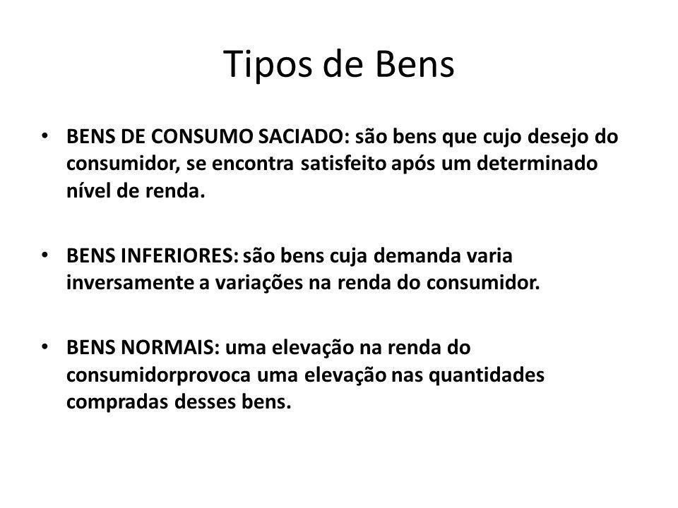 Tipos de Bens BENS DE CONSUMO SACIADO: são bens que cujo desejo do consumidor, se encontra satisfeito após um determinado nível de renda.