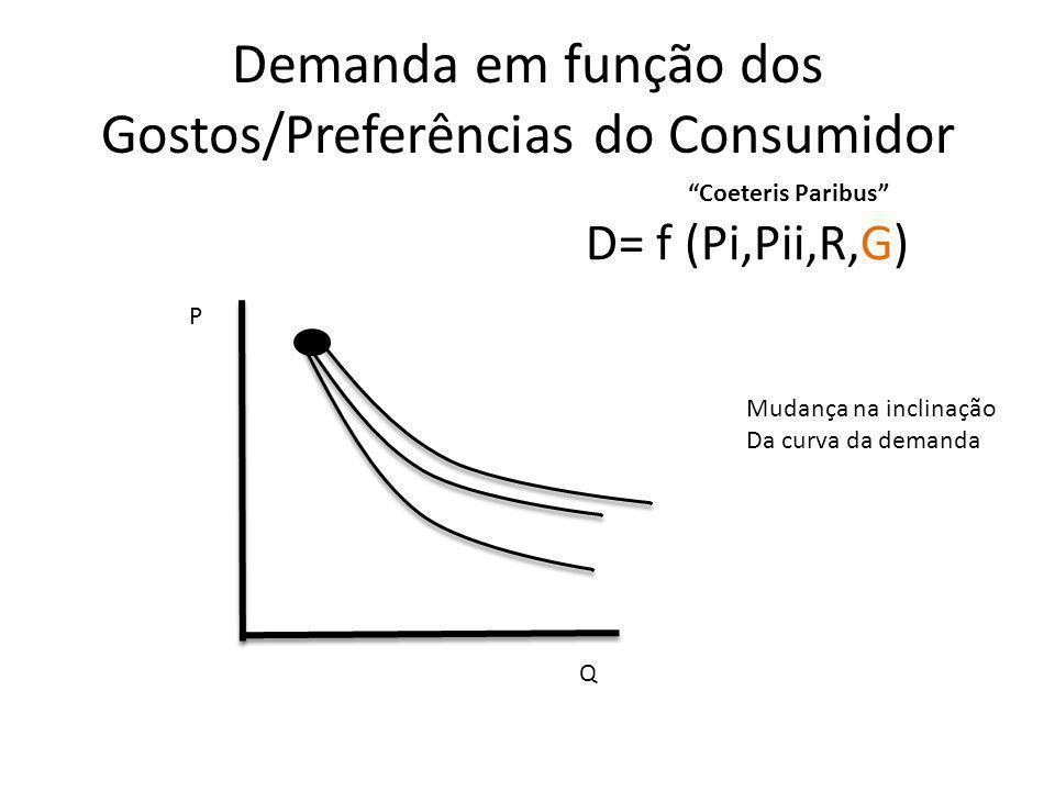 Demanda em função dos Gostos/Preferências do Consumidor