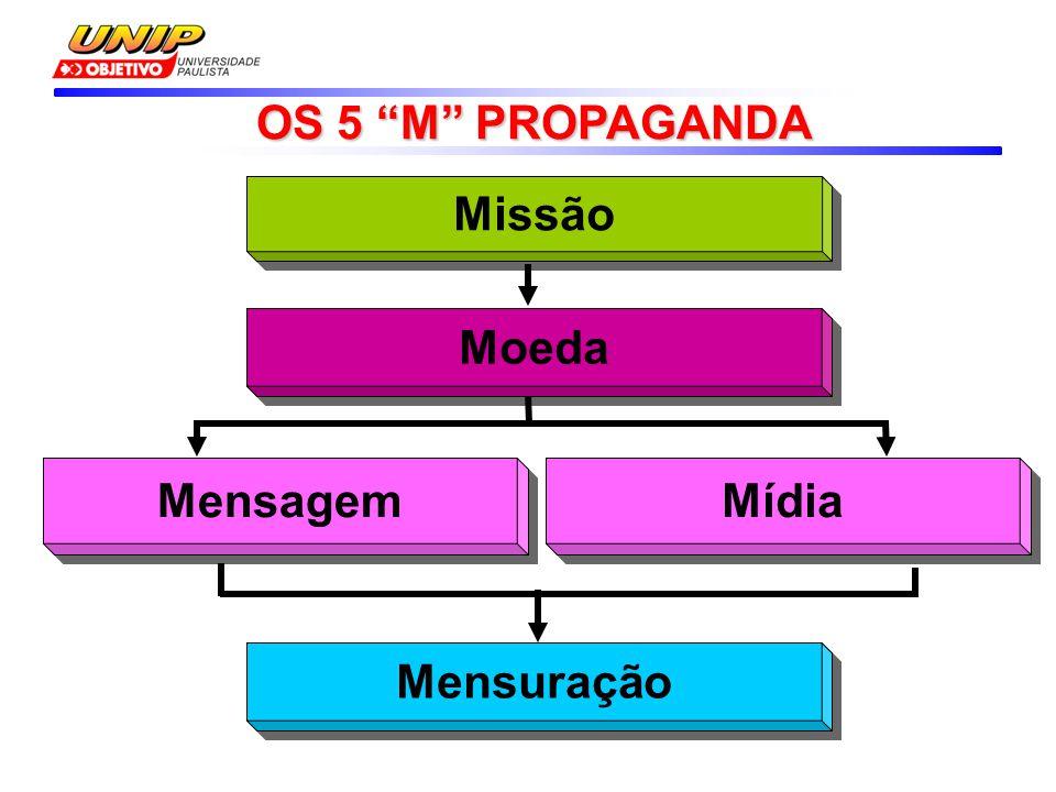 Missão OS 5 M PROPAGANDA Moeda Mensagem Mídia Mensuração