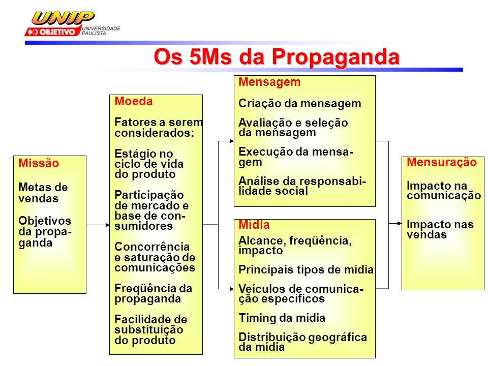 Os 5Ms da Propaganda Mensagem Moeda Missão Mensuração Mídia
