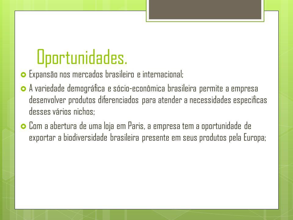 Oportunidades. Expansão nos mercados brasileiro e internacional;