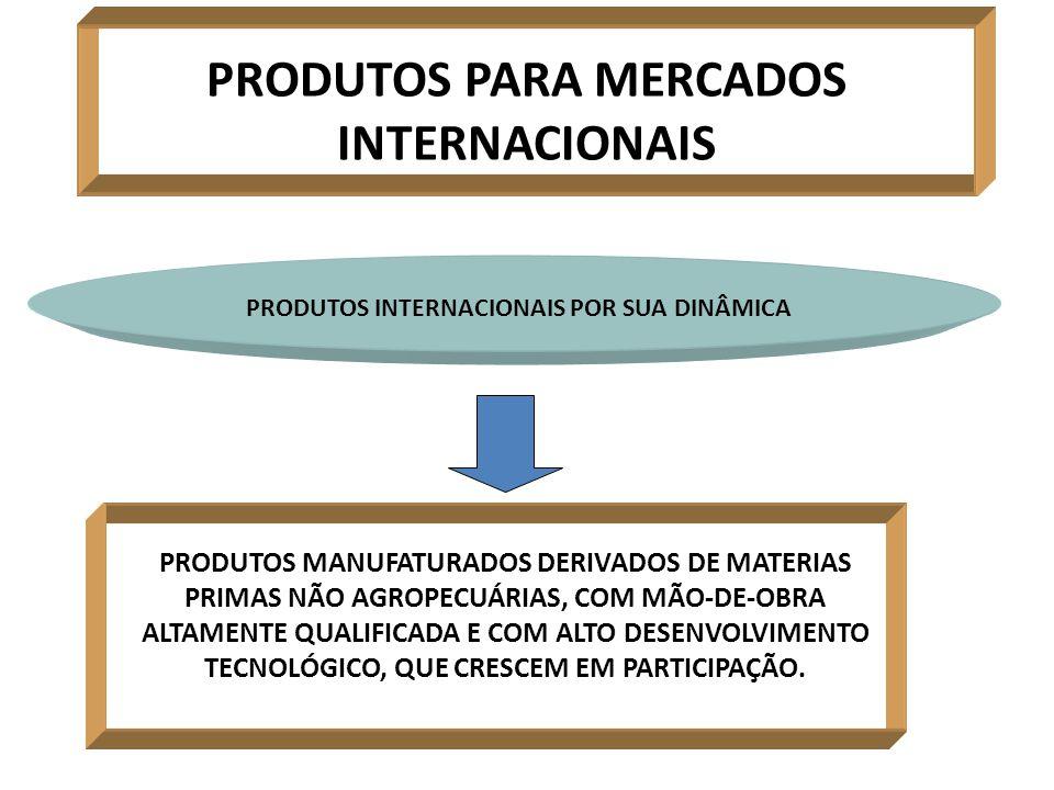 PRODUTOS PARA MERCADOS INTERNACIONAIS