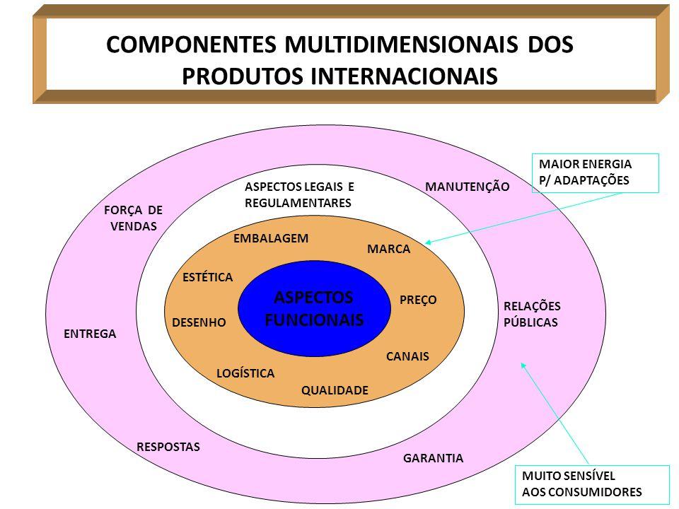 COMPONENTES MULTIDIMENSIONAIS DOS PRODUTOS INTERNACIONAIS
