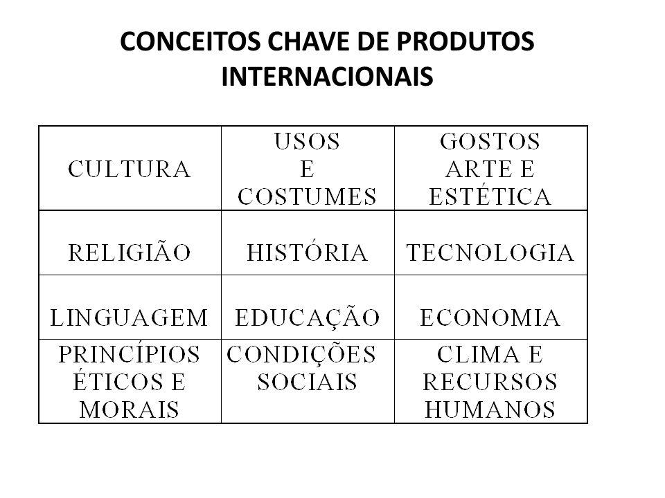CONCEITOS CHAVE DE PRODUTOS INTERNACIONAIS