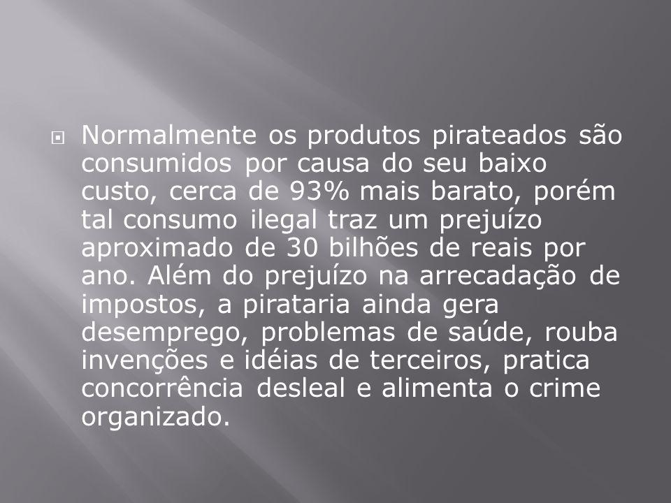 Normalmente os produtos pirateados são consumidos por causa do seu baixo custo, cerca de 93% mais barato, porém tal consumo ilegal traz um prejuízo aproximado de 30 bilhões de reais por ano.