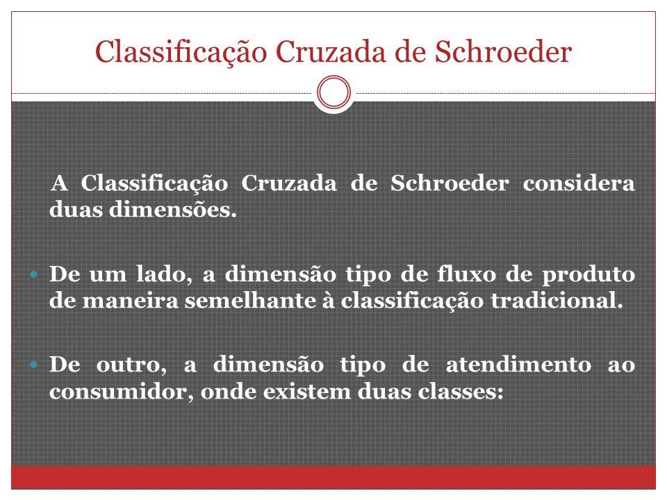 Classificação Cruzada de Schroeder