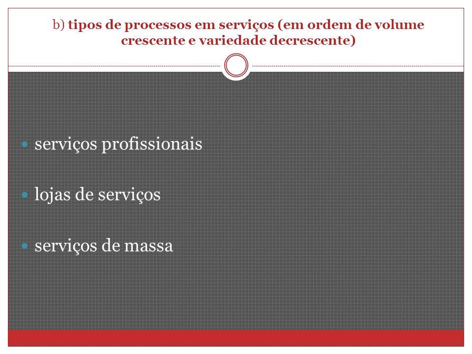 serviços profissionais lojas de serviços serviços de massa
