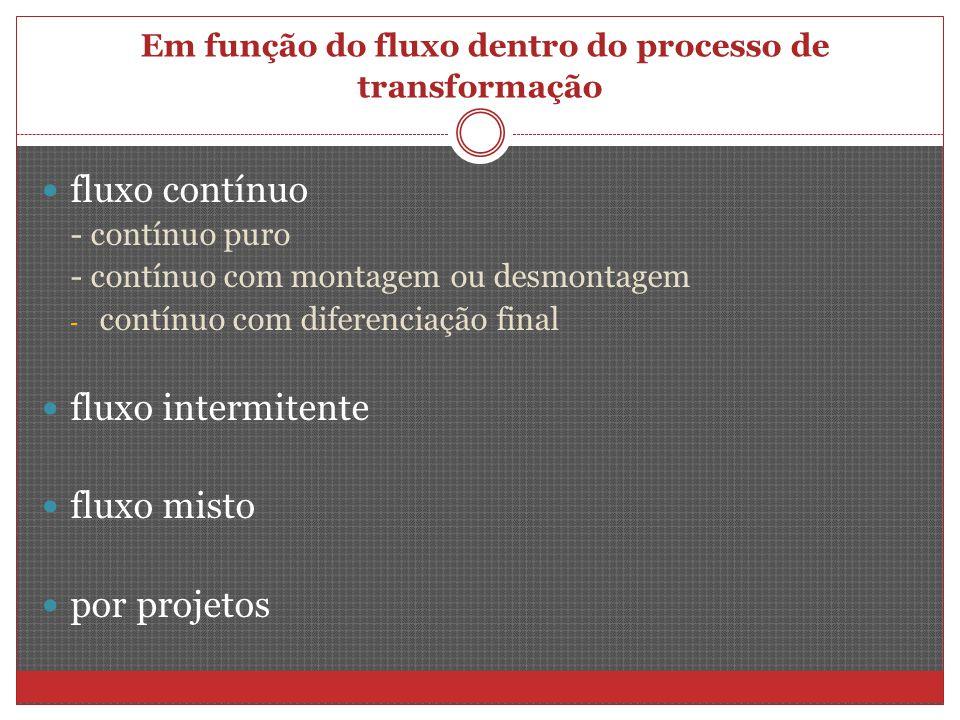 Em função do fluxo dentro do processo de transformação